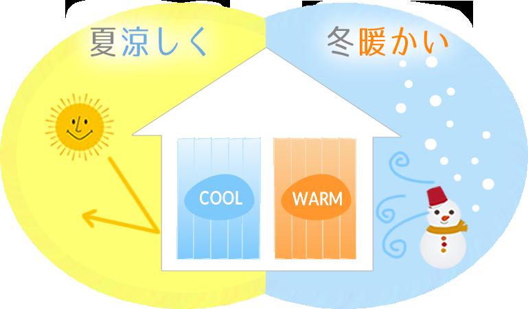 夏涼しく冬暖かい
