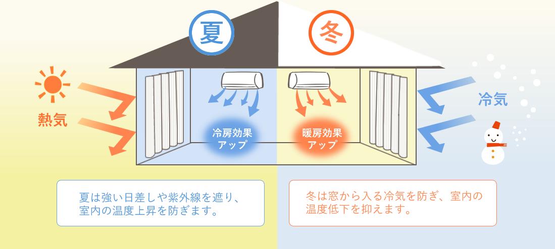 遮熱・保温効果をさらにアップ