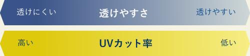 透けやすさ、UVカット率